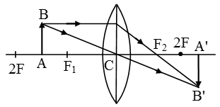 Image-Formation-By-Concave-And-Convex-Lenses-5