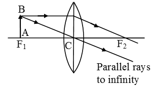 Image-Formation-By-Concave-And-Convex-Lenses-6