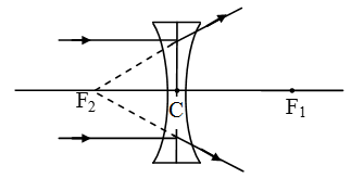 Image-Formation-By-Concave-And-Convex-Lenses-9