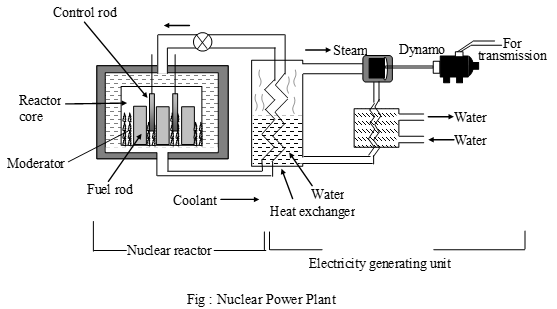 how does a nuclear power plant works a plus topper rh aplustopper com Nuclear Power Plant Locations Nuclear Power Plants by State
