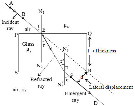 Explain Refraction Of Light Through A Glass Slab A Plus Topper