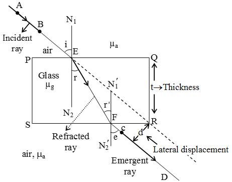 Diagram Of Refraction Through Glass Slab