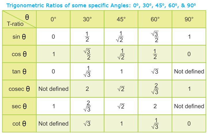 Trigonometric Ratios Of Complementary Angles A Plus Topper – Trig Ratio Worksheet
