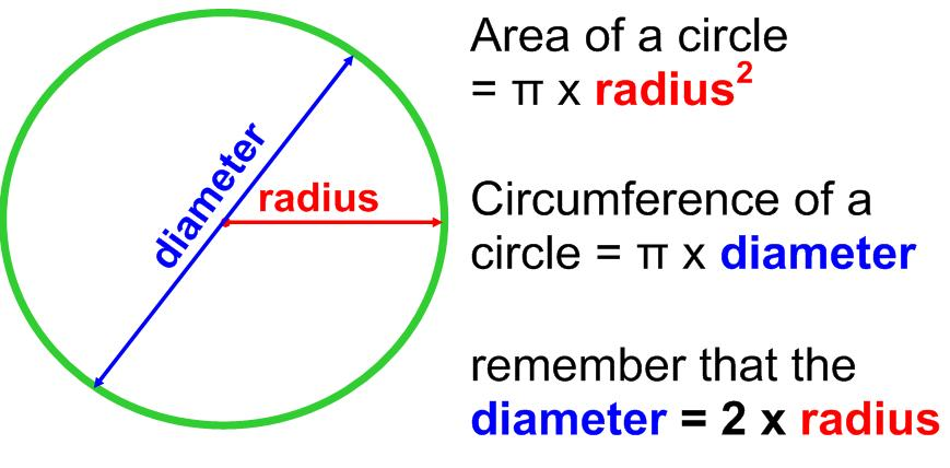 how to calculate the area of a circle a plus topper