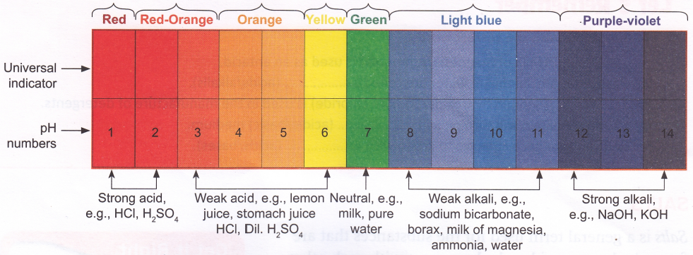 Universal indicator images galleries Color change definition science