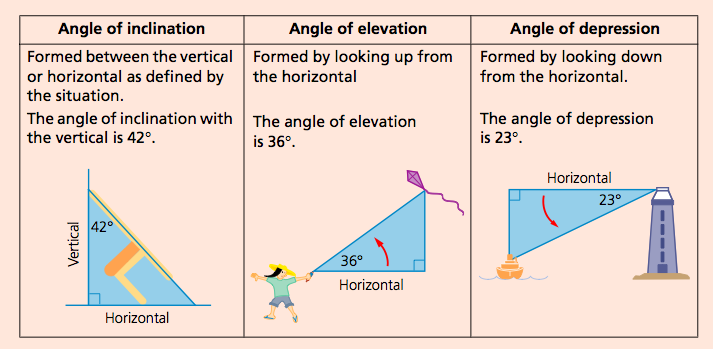 Angle Of Elevation Lesson Plan : Heights and distances