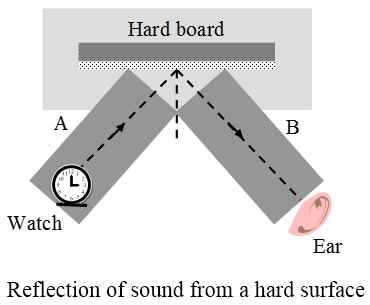 Reflection-of-sound-from-hard-surface