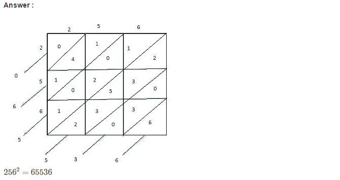 Squares and Square Roots RS Aggarwal Class 8 Maths Solutions Exercise 3C 8.1
