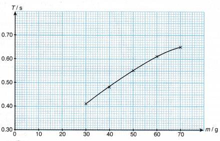 Understanding inertia 10
