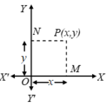 What Is The Cartesian Coordinate System 1