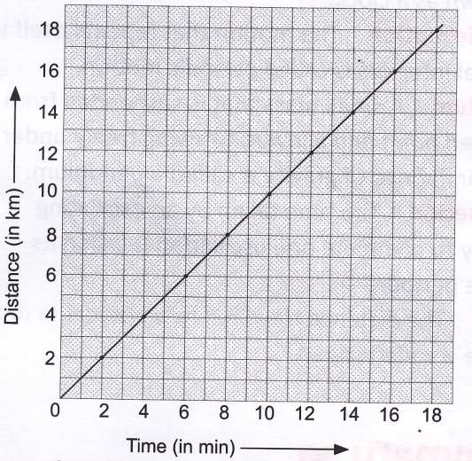 how to find distance on a graph