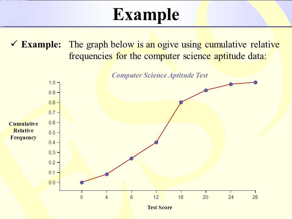 What Is Cumulative Frequency Curve Or The Ogive In Statistics A Plus Topper