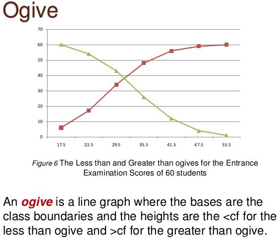 What is Cumulative Frequency Curve or the Ogive in Statistics - A ...