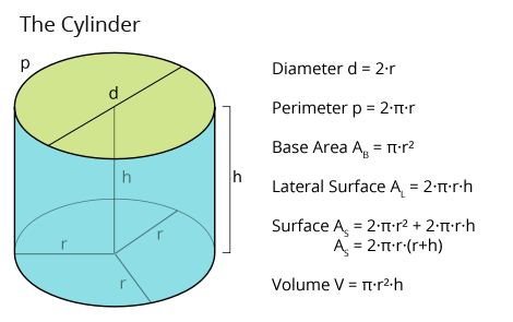 What Is The Radius Of A Right Circular Cylinder A Plus