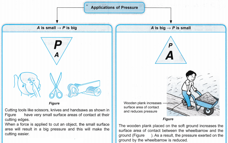Applications of Pressure in Daily Life 1