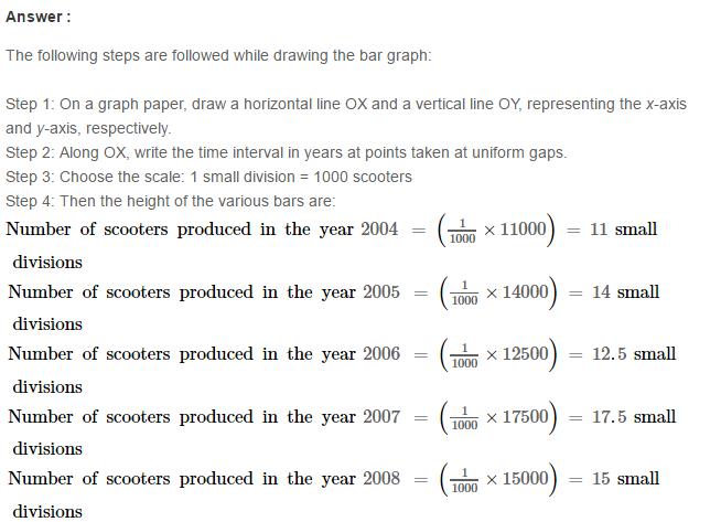 Constructing and Intersecting Bar Graphs RS Aggarwal Solutions 4.1
