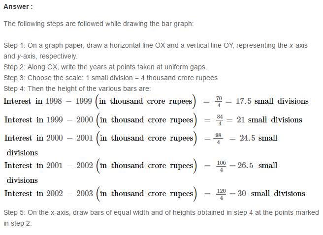 Constructing and Intersecting Bar Graphs RS Aggarwal Solutions 8.1