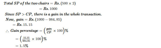Profit and Loss RS Aggarwal Class 8 Maths Solutions Ex 10D 15.2