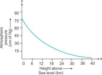 Variation of Atmospheric Pressure With Altitude 1