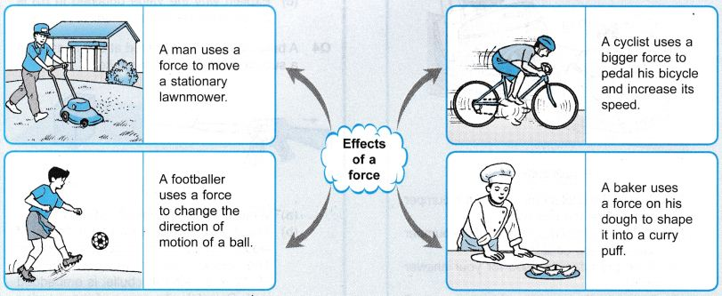 What Are The Effects Of Force On An Object 2