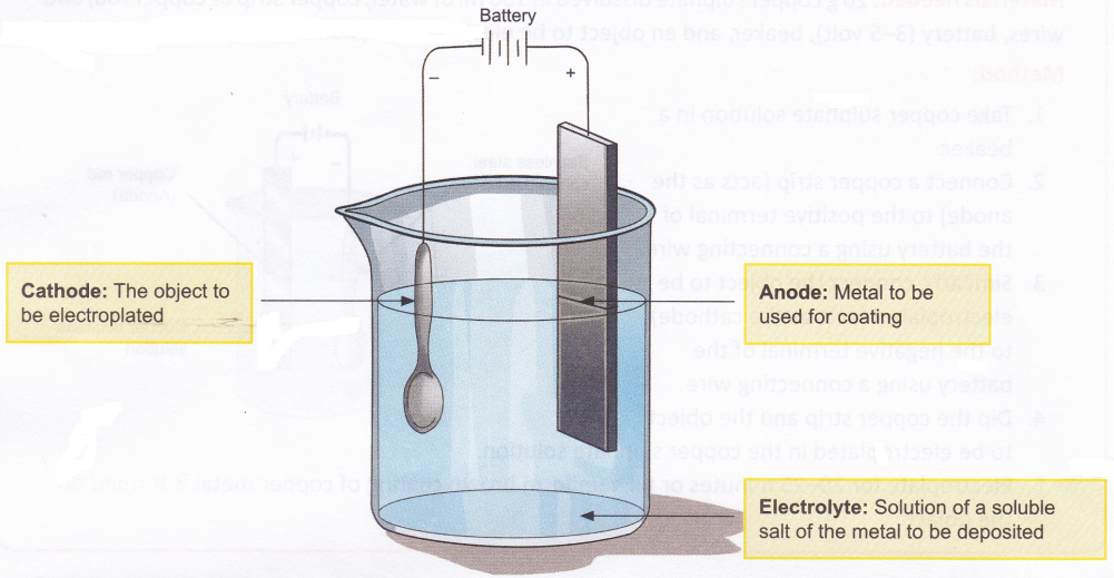 What are the Uses of Electrolysis 1