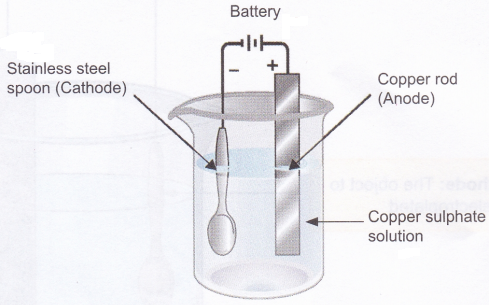 What are the Uses of Electrolysis 4