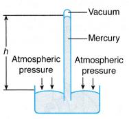 What is Atmospheric Pressure 4