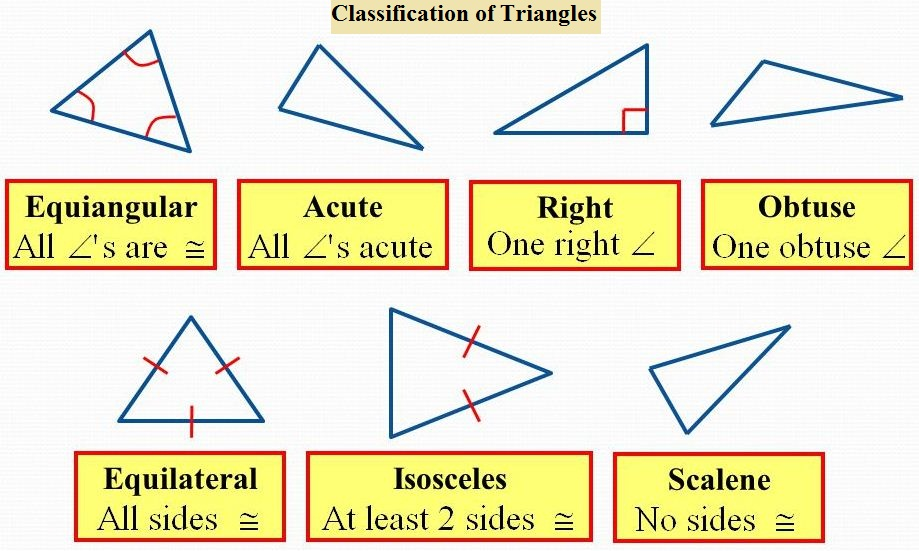 classification of triangles 1
