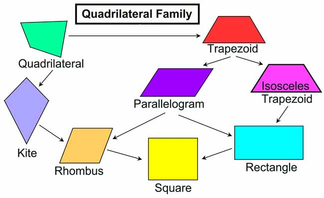 Construction of Quadrilaterals RS Aggarwal Class 8 Maths