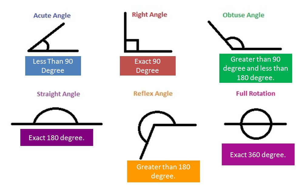 Right Angle Union : What is angle in geometry a plus topper