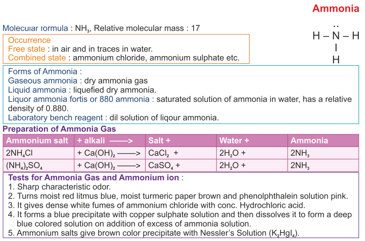 Study Of Compounds Ammonia And Nitric Acid Icse