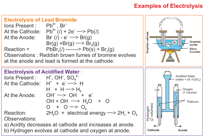 Electrolysis Icse Solutions For Class 10 Chemistry A