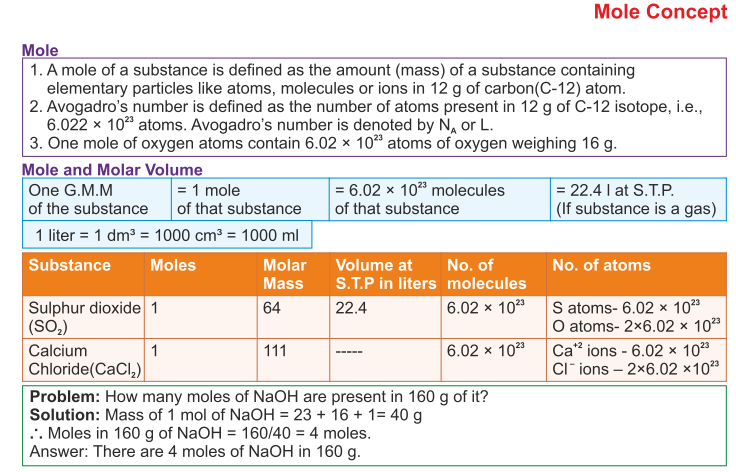 Mole Concept and Stoichiometry ICSE Solutions for Class 10 Chemistry – Mole Concept Worksheet