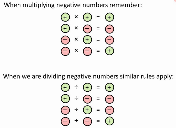 Multiplying and Dividing Signed Numbers 1
