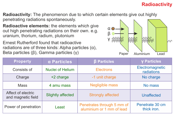 Icse Solutions For Class 10 Physics Thermionic Emission And