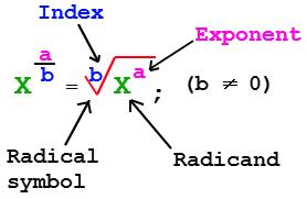 evaluating rational fractional exponents a plus topper. Black Bedroom Furniture Sets. Home Design Ideas