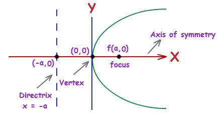 How to graph a parabola calculator