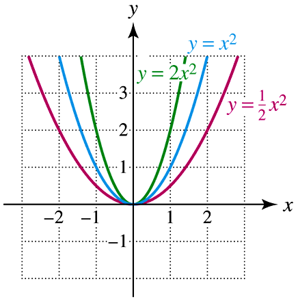 Function Transformations - A Plus Topper