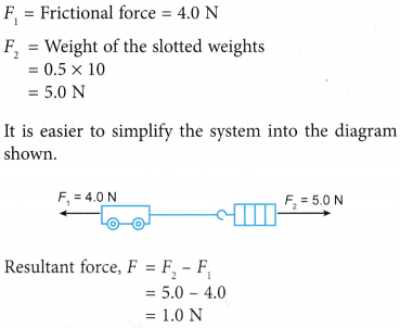 Analysing Forces in Equilibrium 15
