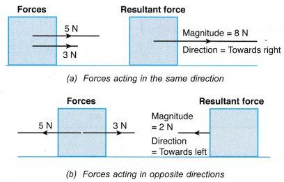 Analysing Forces in Equilibrium 2