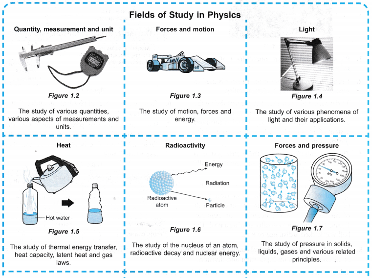 Understanding Physics 8