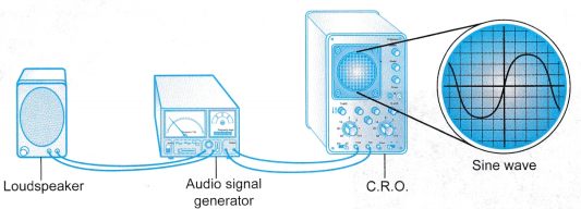 Amplitude and Frequency of Sound Waves Experiment