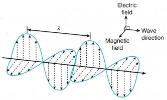 Analysing Electromagnetic Waves 1