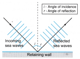 Analysing Reflection of Waves 1