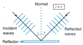 Analysing Reflection of Waves 4
