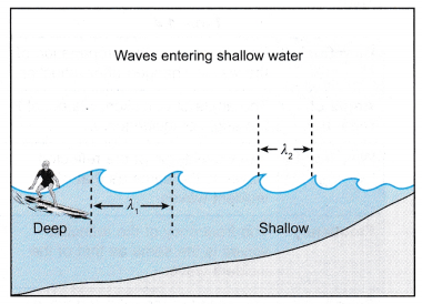 Analysing Refraction of Waves 1