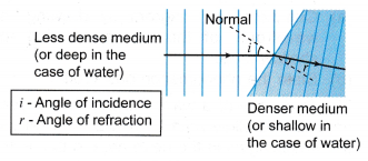 Analysing Refraction of Waves 2