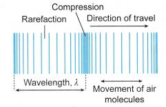 Analysing Sound Waves 1