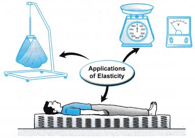 Applications of Elasticity 5