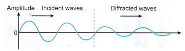 Diffraction of Sound Waves Experiment 2